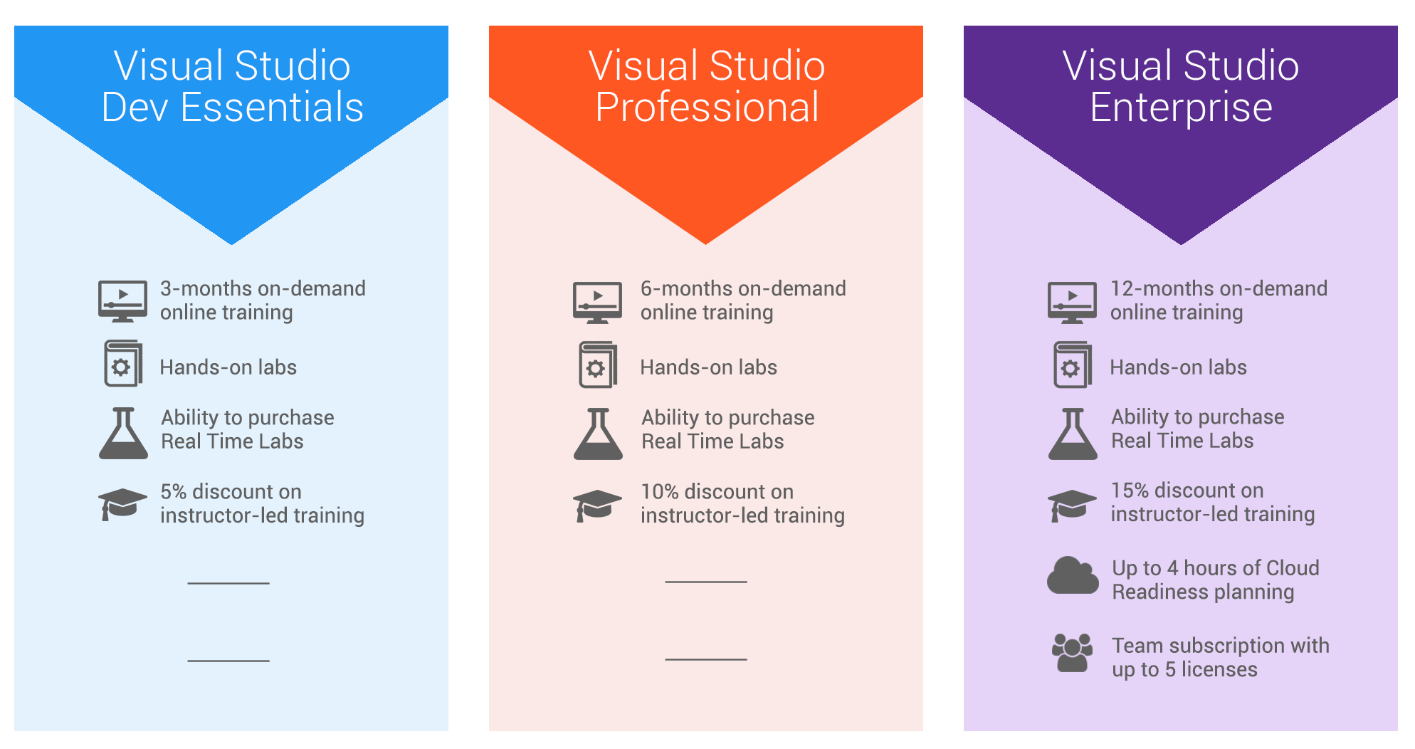 New Benefits for Visual Studio Subscribers and Dev Essentials Members