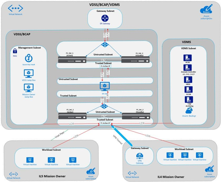 Securing IaaS workloads for Department of Defense | Azure Government