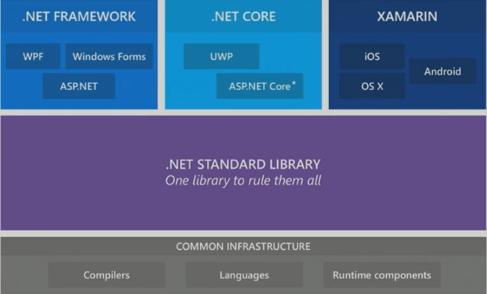 .NET Standard Diagram