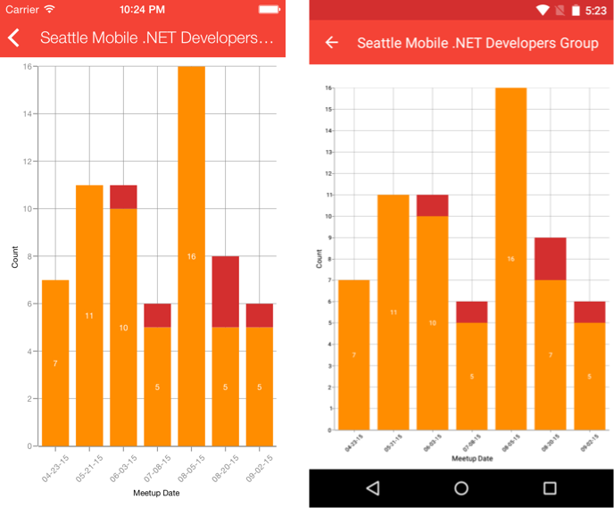 Visualize Your Data with Charts, Graphs, and Xamarin Forms | Xamarin