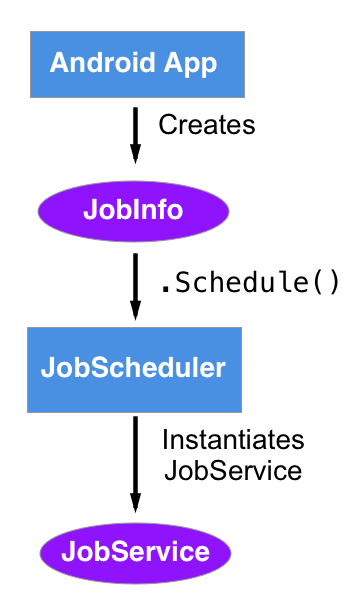 Replacing Services With JobScheduler in Android Oreo 8 0
