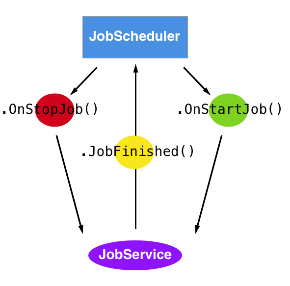 The relationship of JobService method calls.