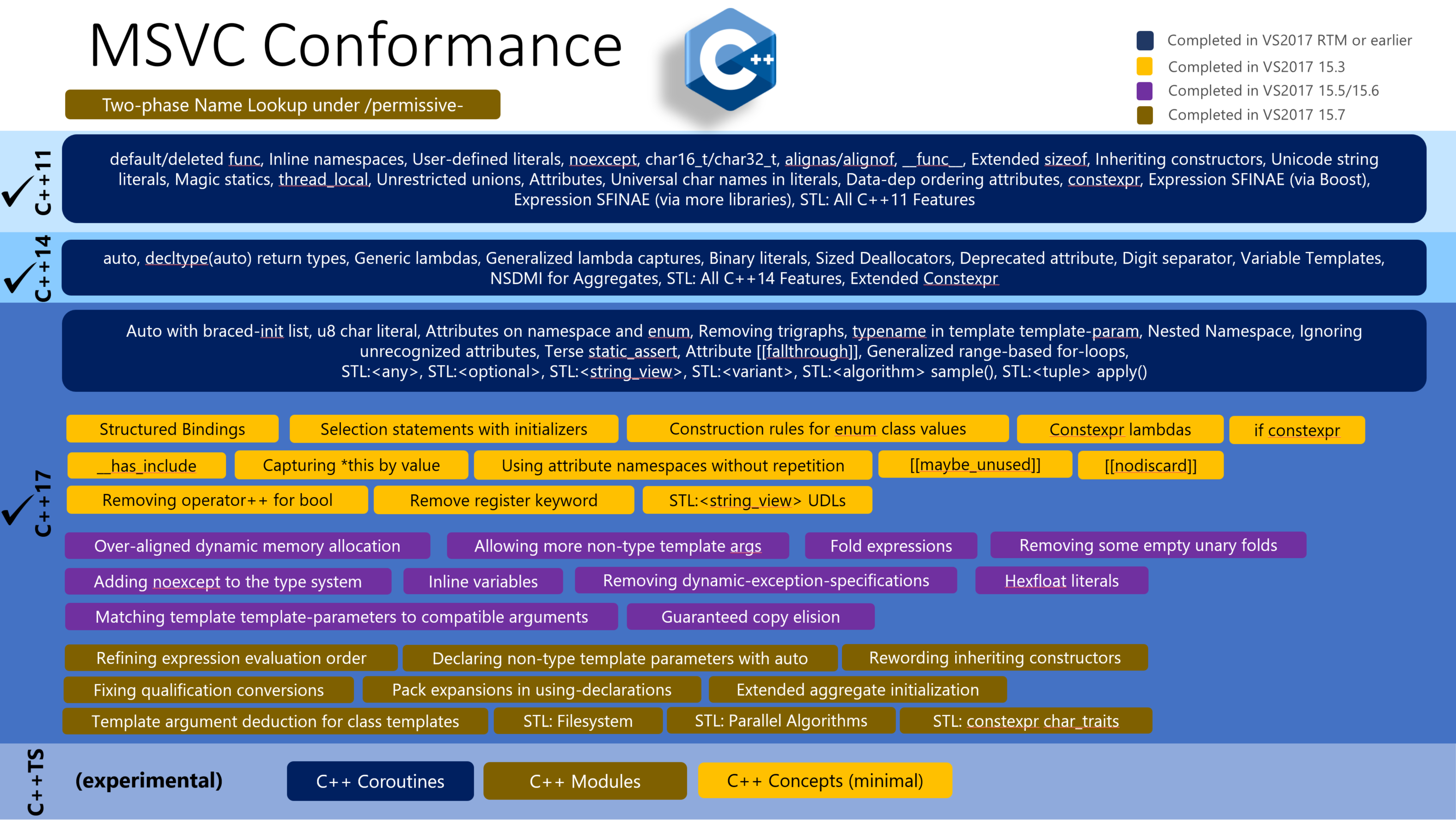Announcing: MSVC Conforms to the C++ Standard | C++ Team Blog