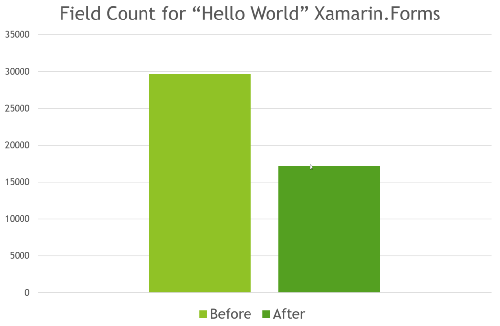 Faster Xamarin.Android Builds & Smaller Dex Files