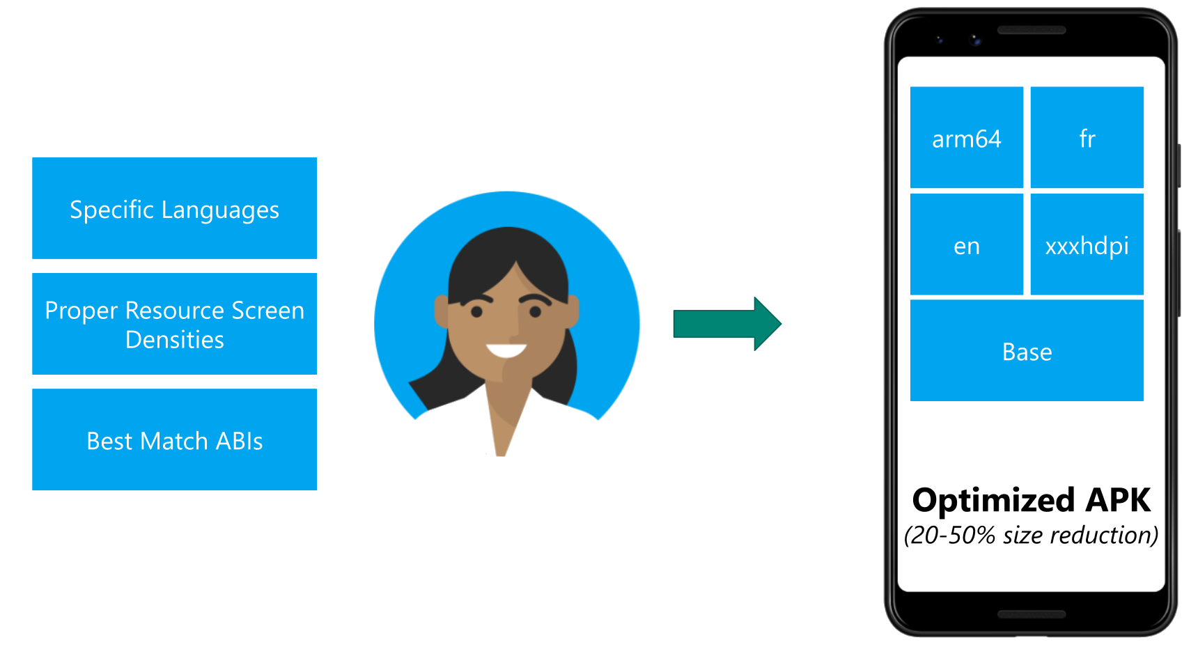 Publish smaller apps with the Android App Bundle | Xamarin Blog