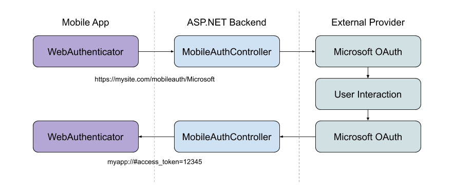 Social Authentication with Xamarin.Essentials and ASP.NET Core
