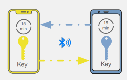 Exposure Notification: Two devices sharing unique identifiers over bluetooth