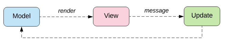 Image of MVU architecture